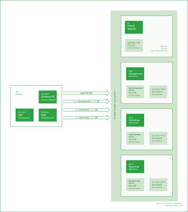 HostHeader_TargetArchitecture